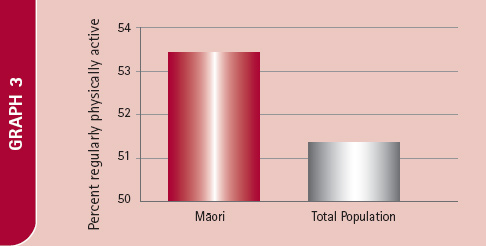 Bar chart showing percentage of regular physically active Māori vs Total Population