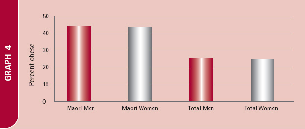 Bar chart showing percentage of obese Māori men, Māori women, Total men and Total women